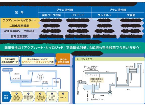 アクア・カイロジッド食中毒に対する殺菌力の比較と循環式浴槽図