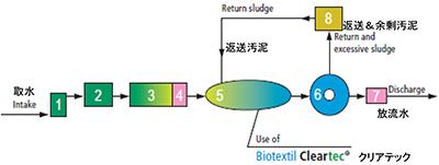 バイオ繊維素材クリアテックの使用法