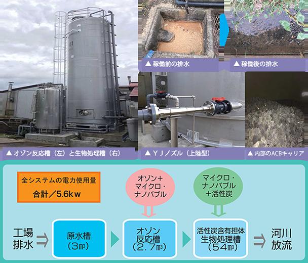 マイクロナノバブル「YJノズル」・OZAC(オーザック)排水処理システム